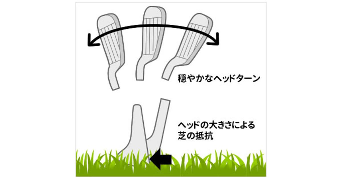 ヘッドが大きいと重心距離が長くなりやすく、操作性が低下する