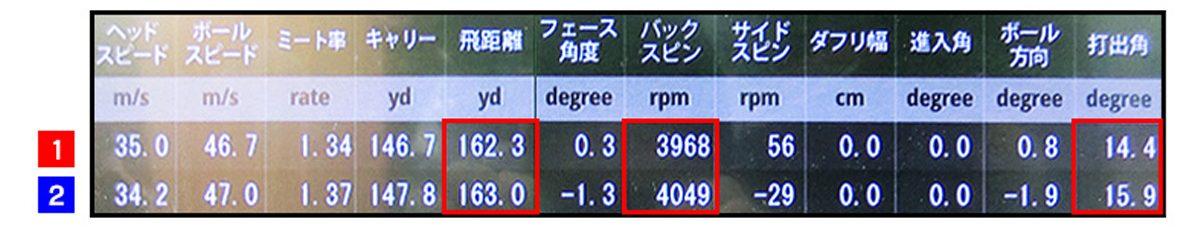 距離の出る5番アイアンの違いは?測定値