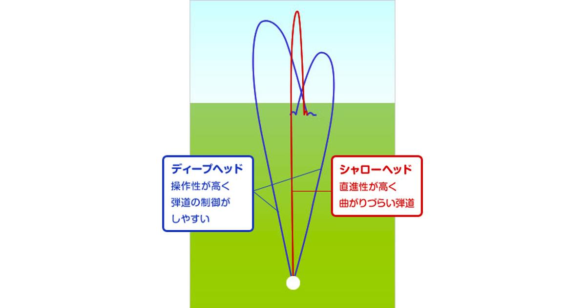 シャローヘッドとディープヘッドの弾道比較(正面)
